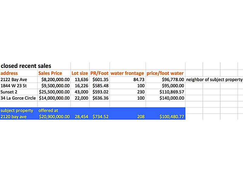 Real Estate for Sale, ListingId: 33270555, Miami Beach,FL33140